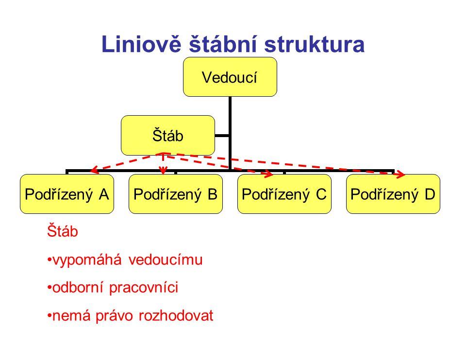 Liniově štábní struktura