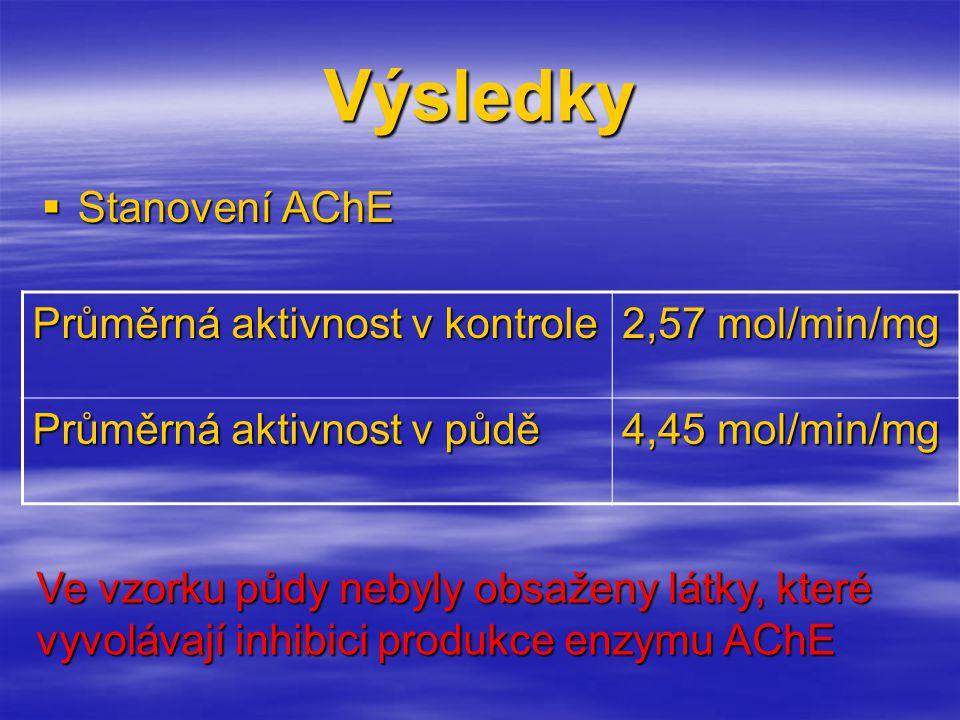 Výsledky Stanovení AChE Průměrná aktivnost v kontrole 2,57 mol/min/mg
