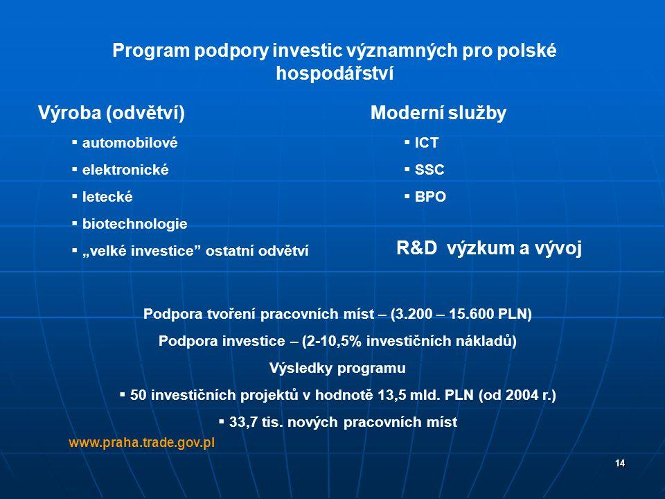 Program podpory investic významných pro polské hospodářství