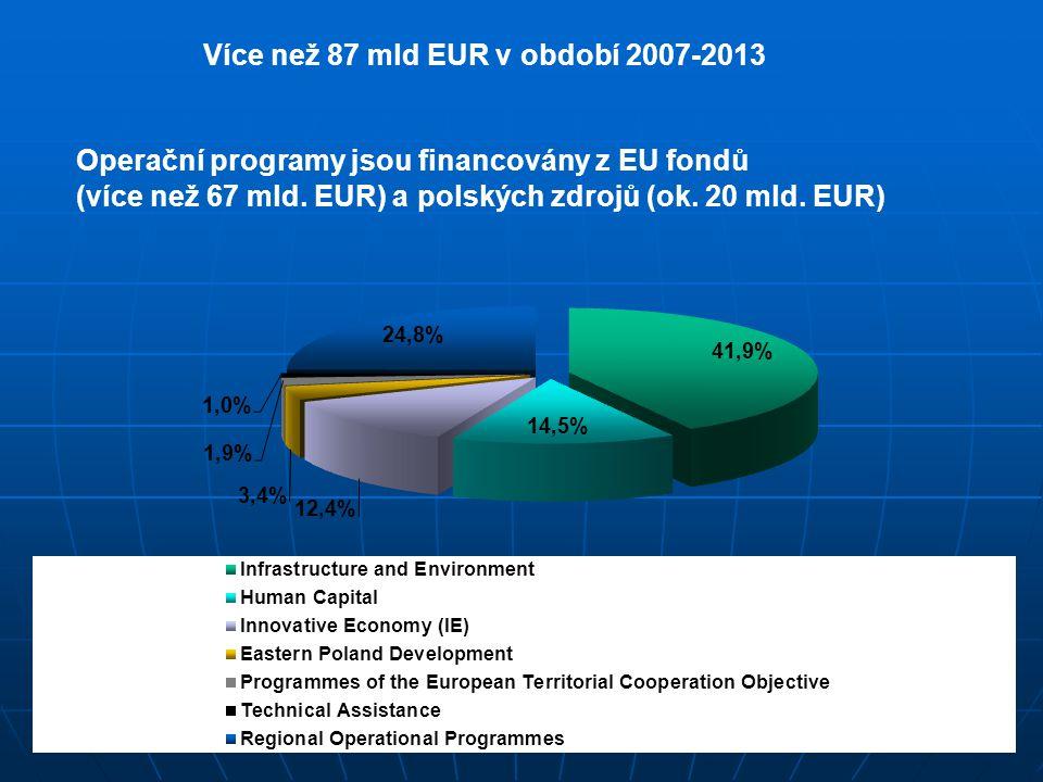 Více než 87 mld EUR v období 2007-2013