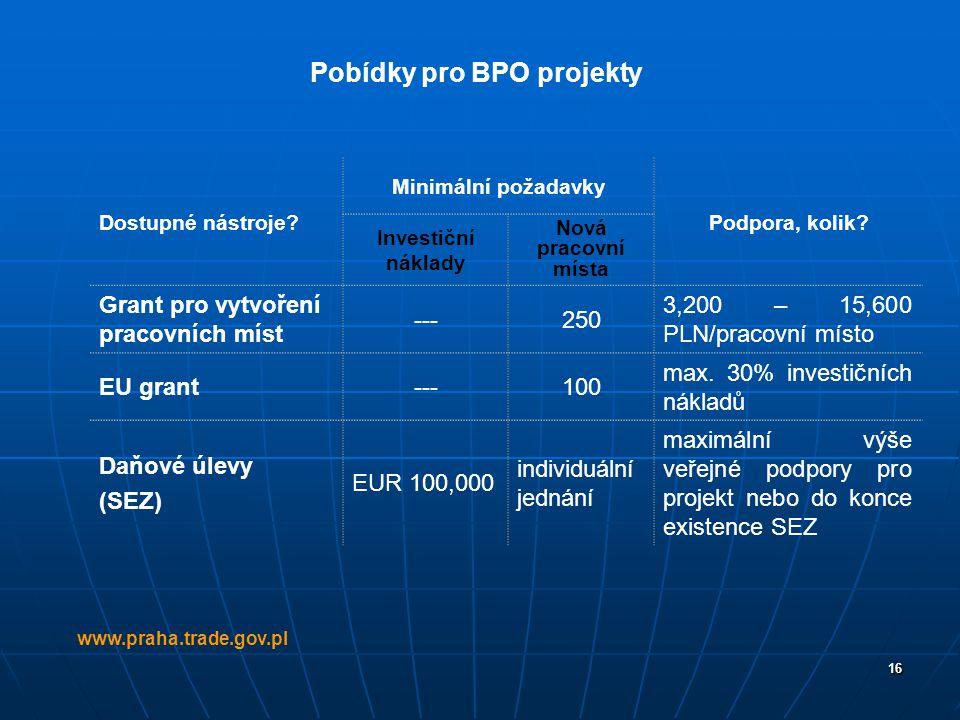 Pobídky pro BPO projekty