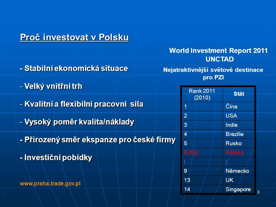 Proč investovat v Polsku