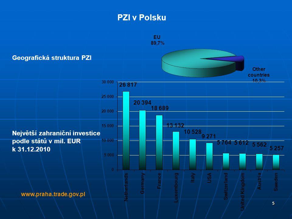 PZI v Polsku Geografická struktura PZI Největší zahraniční investice