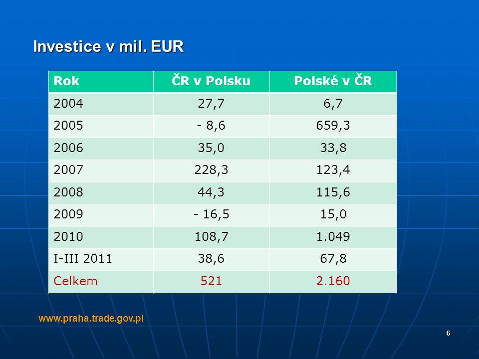 Investice v mil. EUR Rok ČR v Polsku Polské v ČR 2004 27,7 6,7 2005