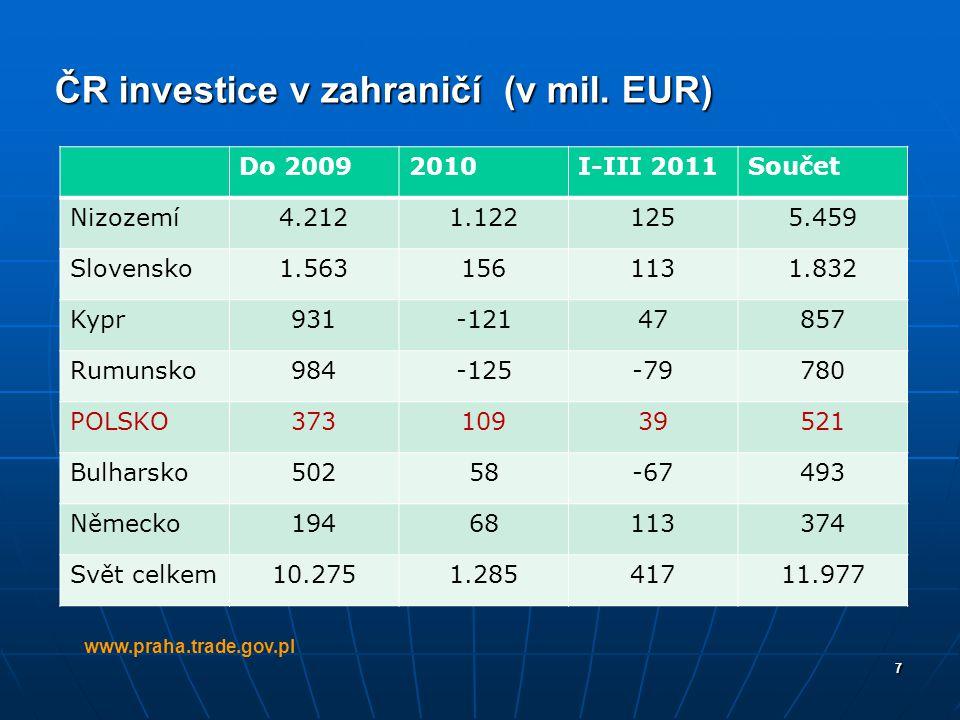 ČR investice v zahraničí (v mil. EUR)