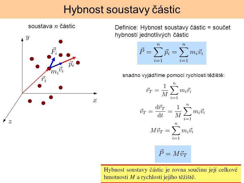Hybnost soustavy částic