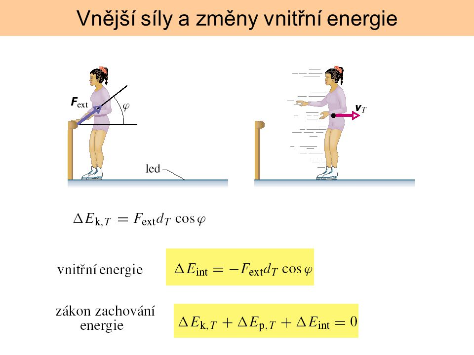 Vnější síly a změny vnitřní energie