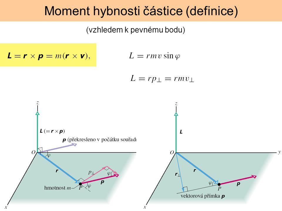 Moment hybnosti částice (definice)
