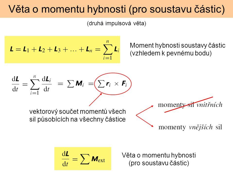 Věta o momentu hybnosti (pro soustavu částic)