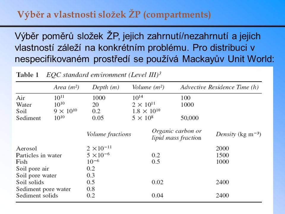 Výběr a vlastnosti složek ŽP (compartments)