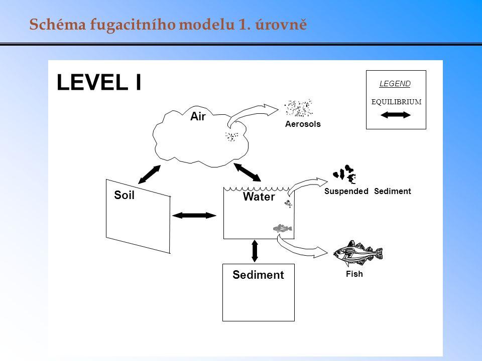 LEVEL I Schéma fugacitního modelu 1. úrovně Air Soil Water Sediment