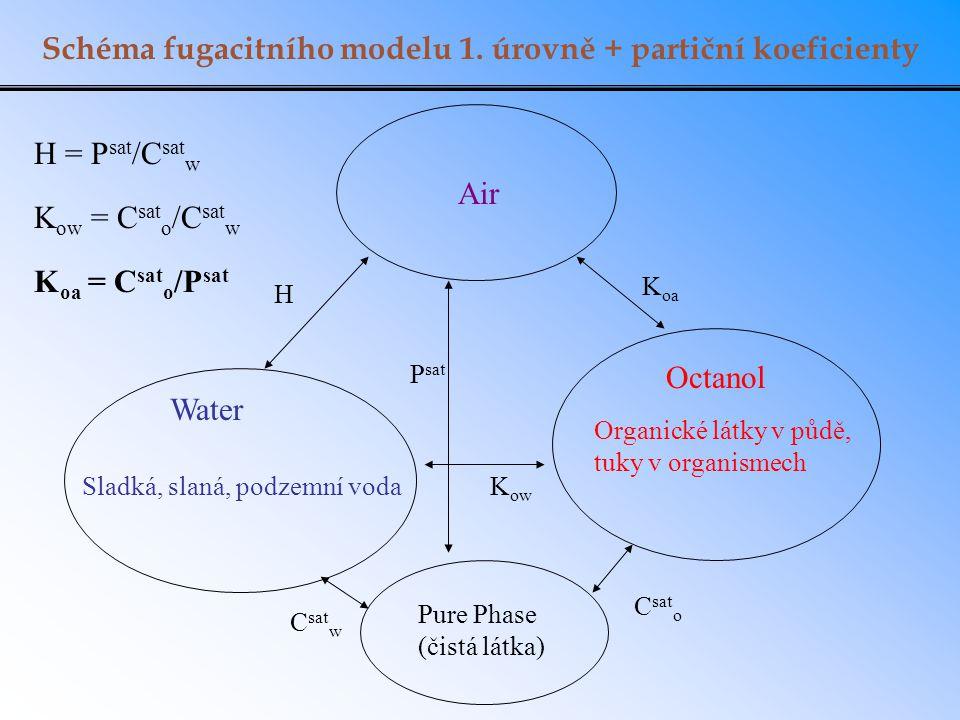 Schéma fugacitního modelu 1. úrovně + partiční koeficienty