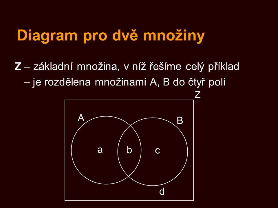 Diagram pro dvě množiny