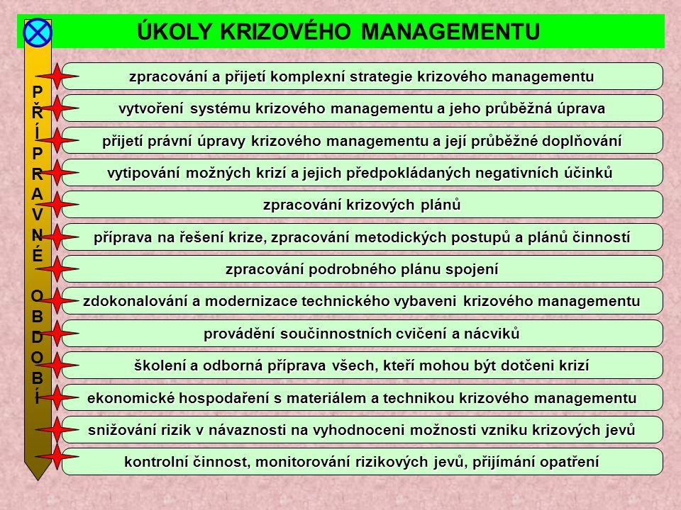 ÚKOLY KRIZOVÉHO MANAGEMENTU