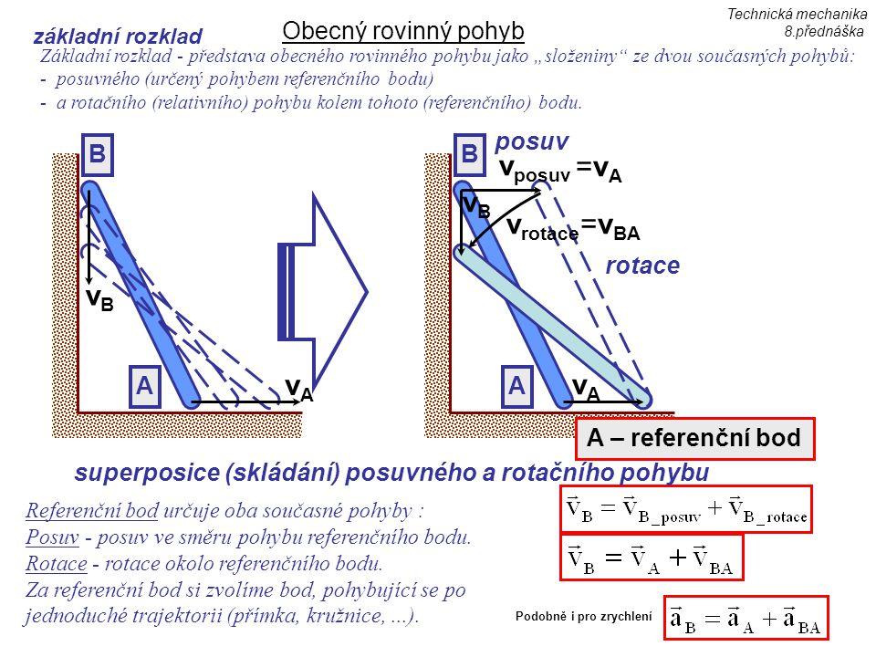 vposuv vrotace vB vA =vBA =vA vB vA Obecný rovinný pohyb posuv rotace