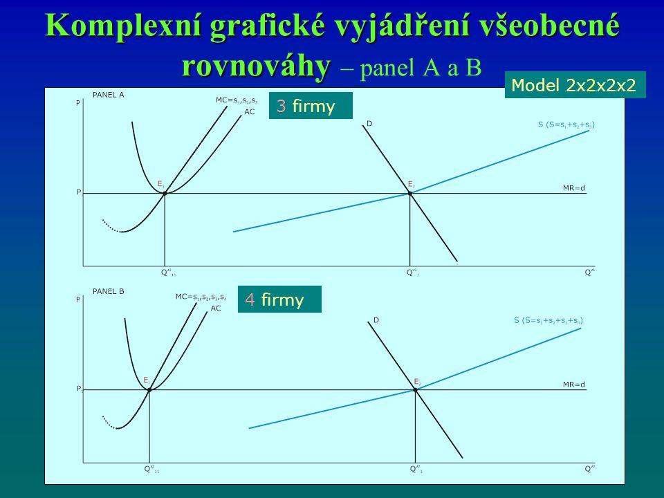 Komplexní grafické vyjádření všeobecné rovnováhy – panel A a B