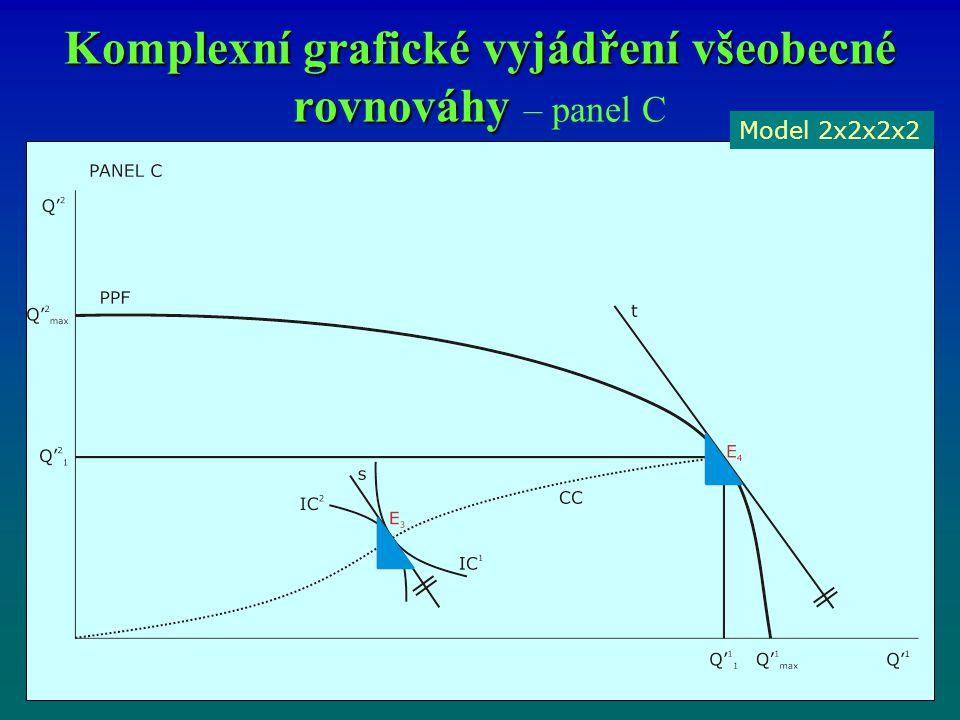 Komplexní grafické vyjádření všeobecné rovnováhy – panel C