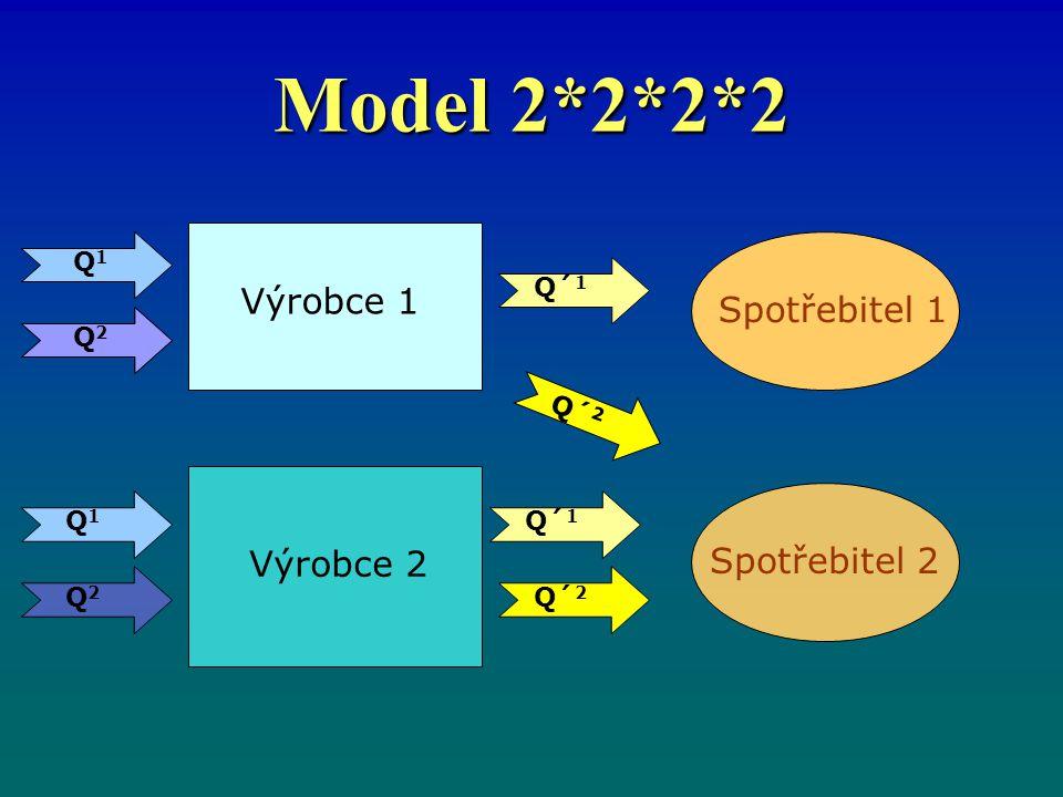 Model 2*2*2*2 Výrobce 1 Spotřebitel 1 Spotřebitel 2 Výrobce 2 Q1 Q´1