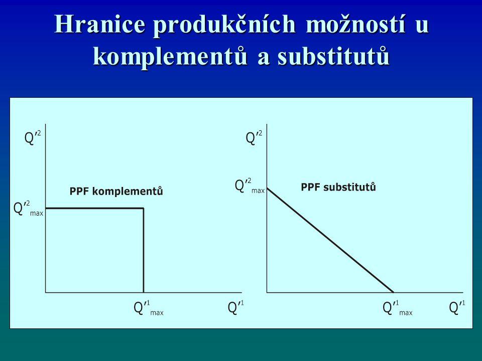 Hranice produkčních možností u komplementů a substitutů