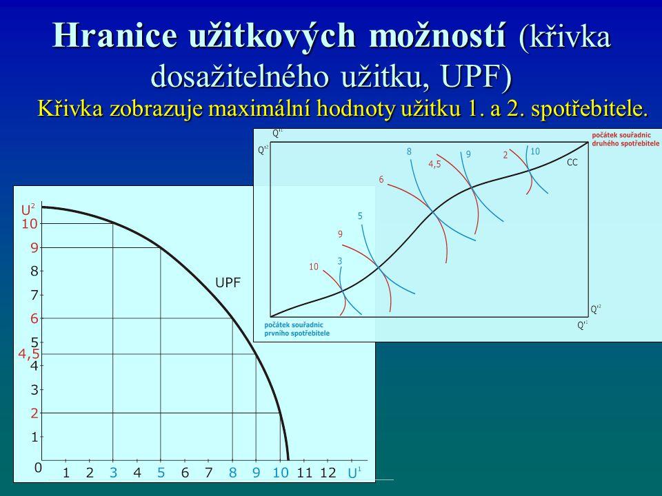Hranice užitkových možností (křivka dosažitelného užitku, UPF)