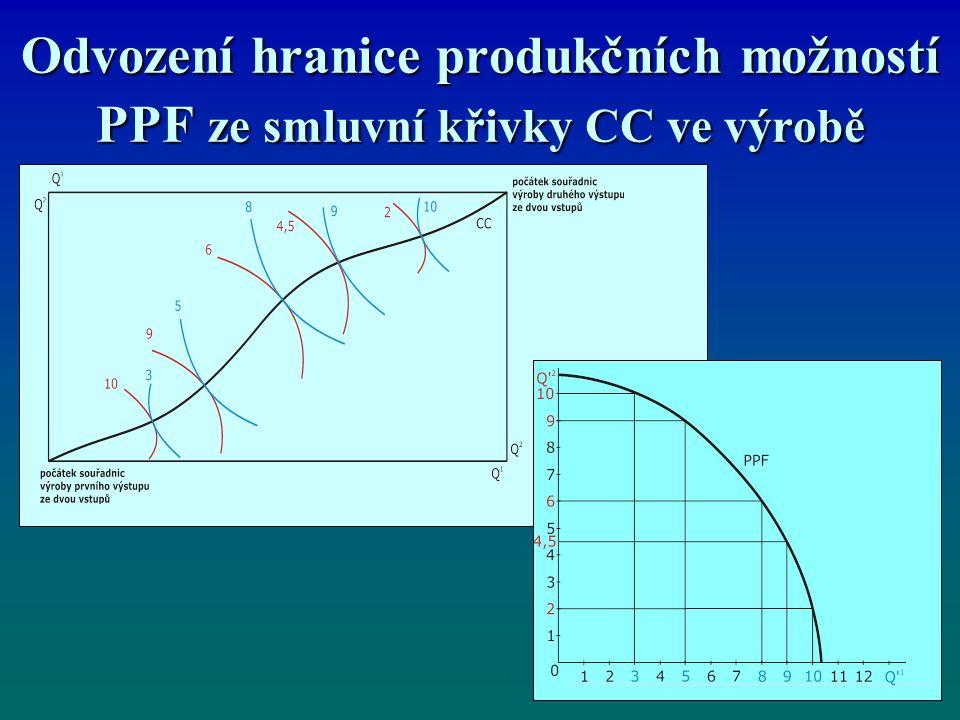Odvození hranice produkčních možností PPF ze smluvní křivky CC ve výrobě