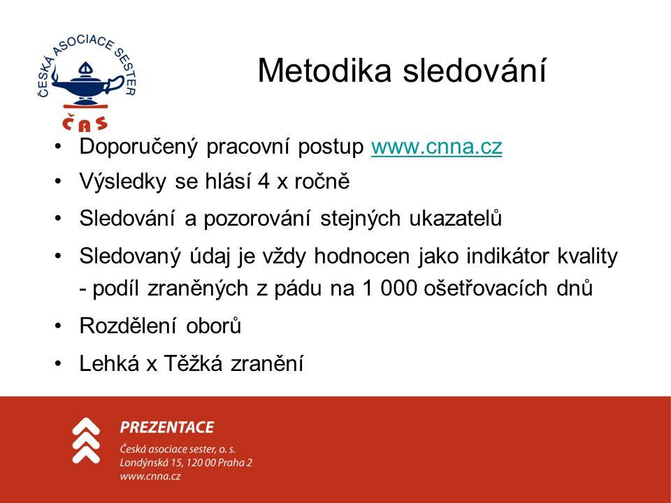 Metodika sledování Doporučený pracovní postup www.cnna.cz