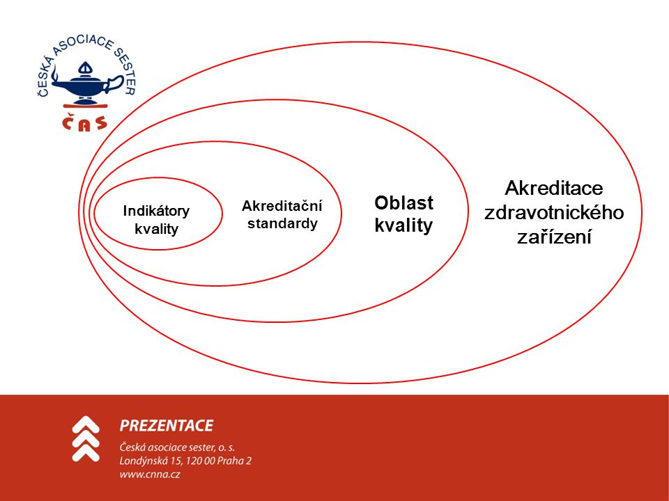 Akreditace zdravotnického zařízení Akreditační standardy