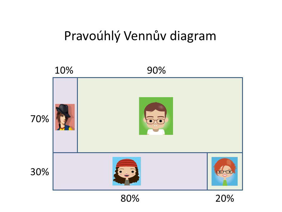 Pravoúhlý Vennův diagram