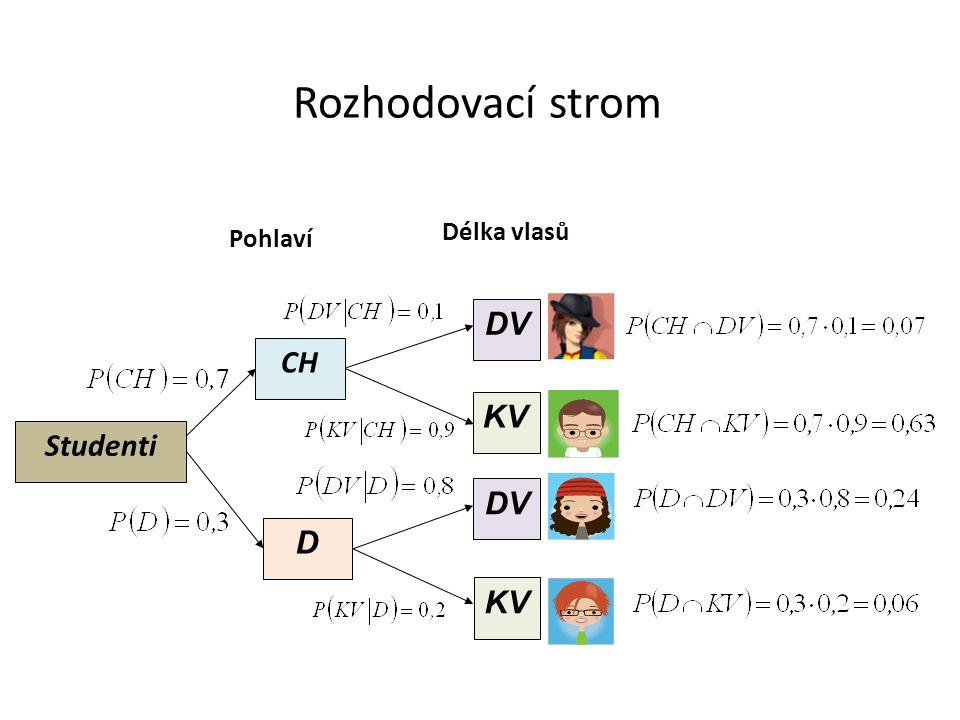 Rozhodovací strom Studenti D DV KV CH Pohlaví Délka vlasů