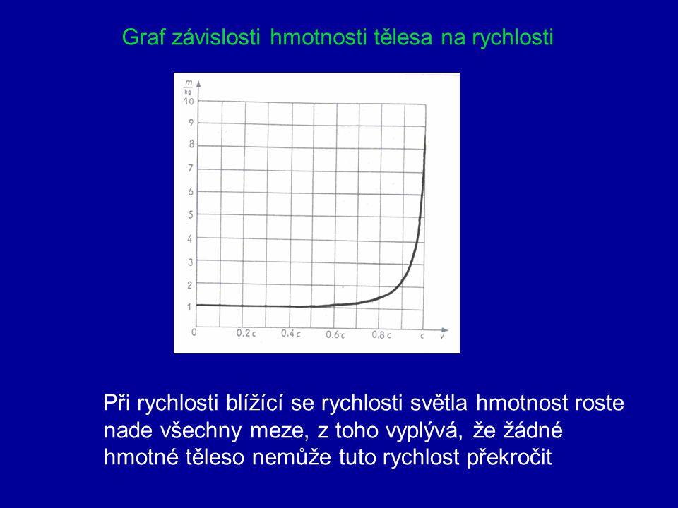 Graf závislosti hmotnosti tělesa na rychlosti