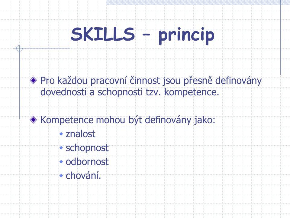 SKILLS – princip Pro každou pracovní činnost jsou přesně definovány dovednosti a schopnosti tzv. kompetence.