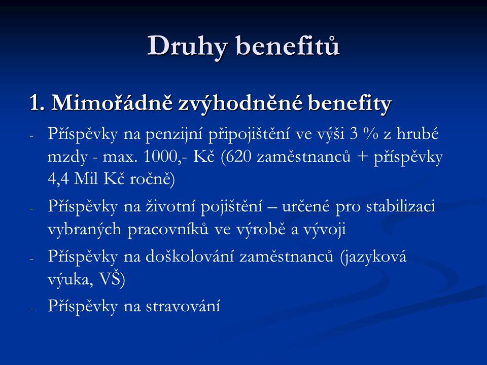 Druhy benefitů 1. Mimořádně zvýhodněné benefity