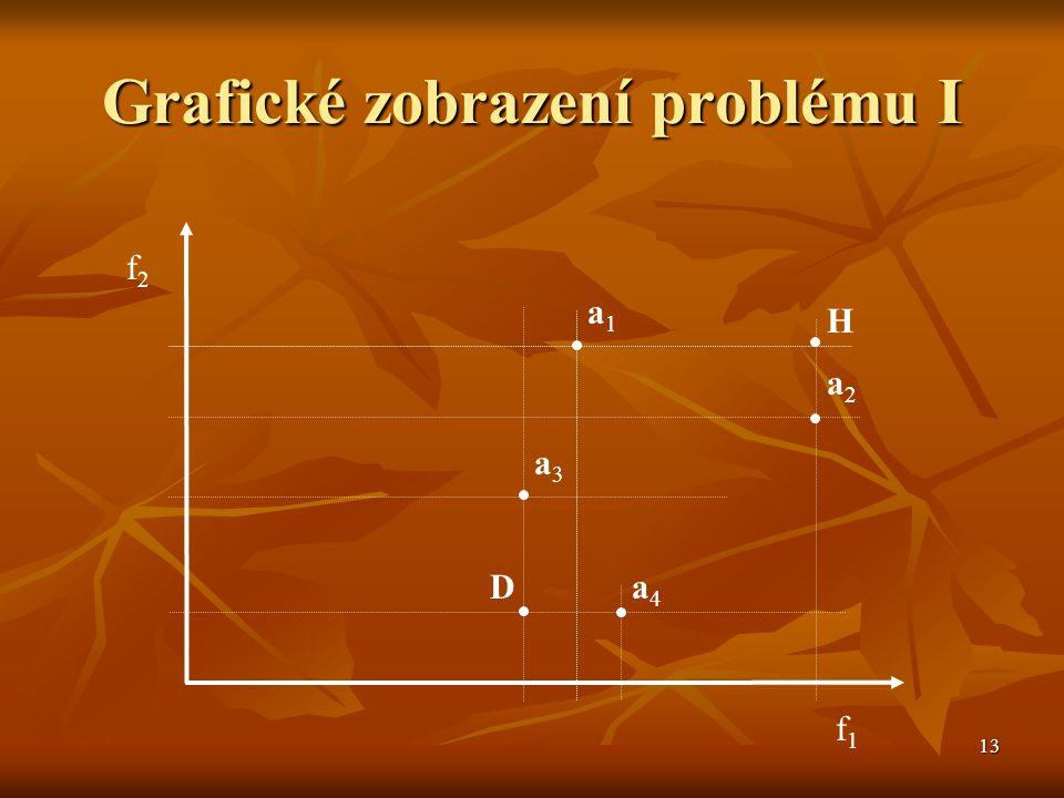 Grafické zobrazení problému I