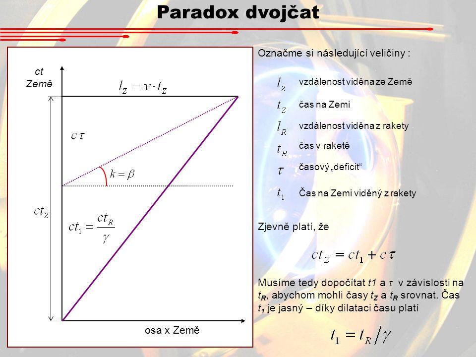 Paradox dvojčat Označme si následující veličiny : ct Země