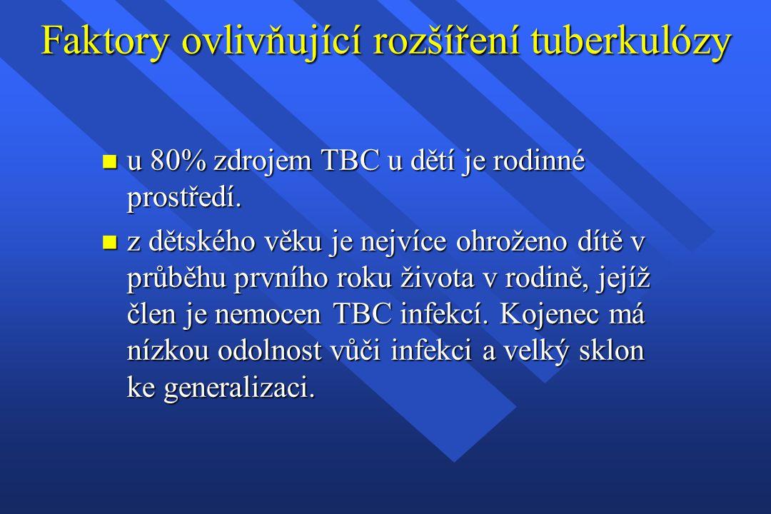 Faktory ovlivňující rozšíření tuberkulózy