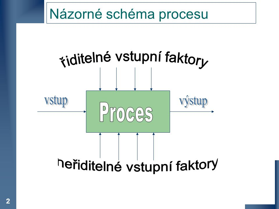 Názorné schéma procesu