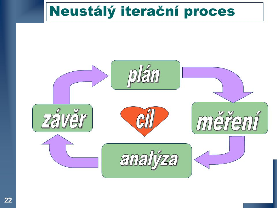 Neustálý iterační proces