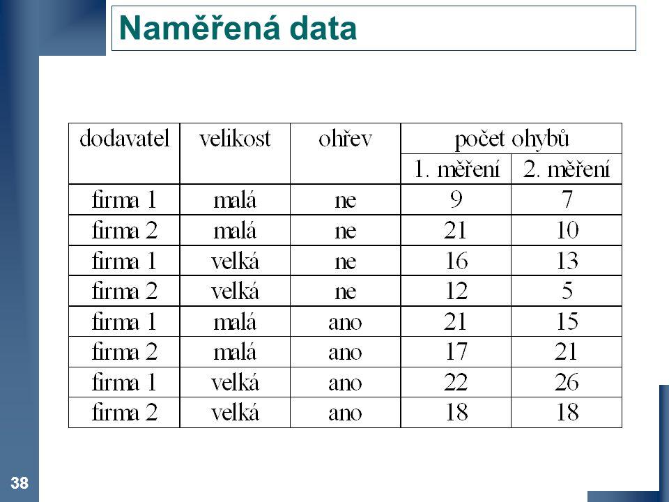 Naměřená data