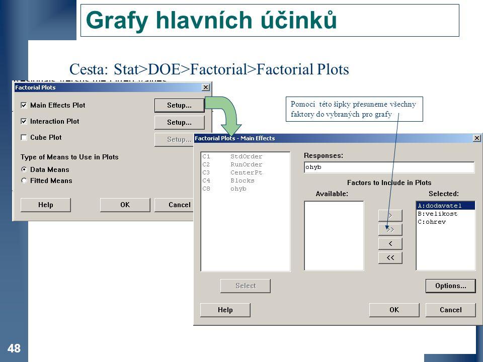 Grafy hlavních účinků Cesta: Stat>DOE>Factorial>Factorial Plots.