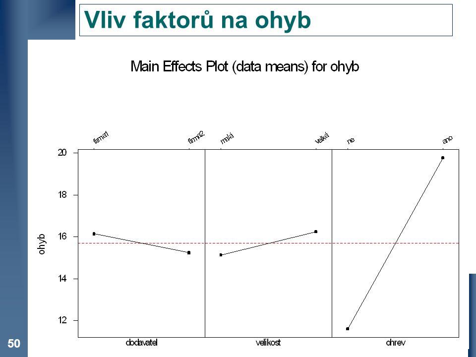 Vliv faktorů na ohyb