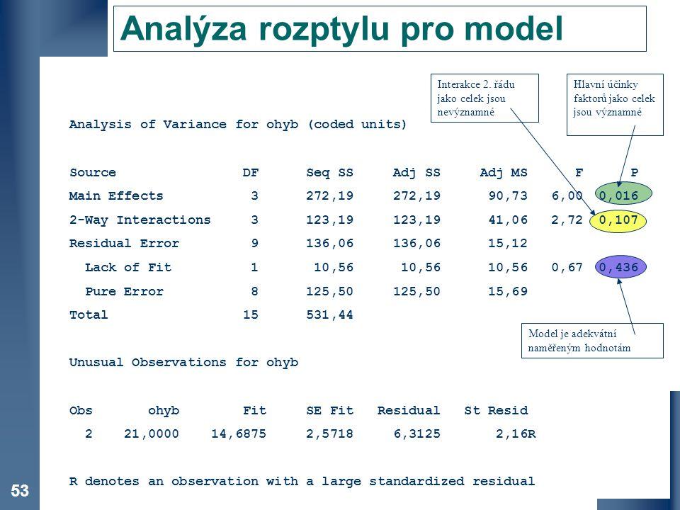 Analýza rozptylu pro model