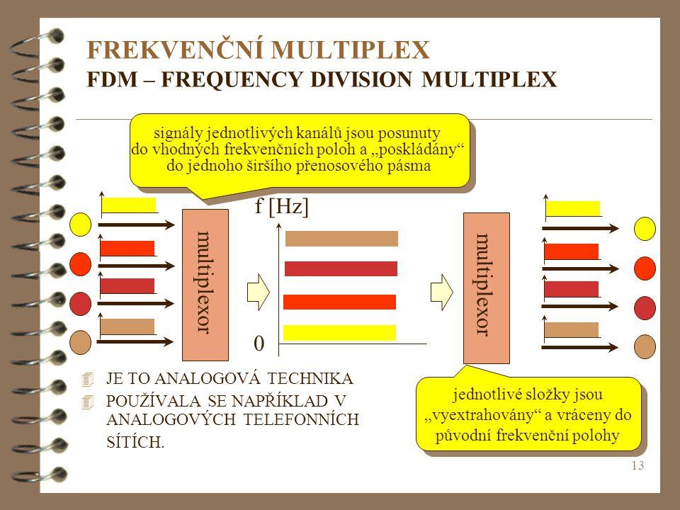 FREKVENČNÍ MULTIPLEX FDM – FREQUENCY DIVISION MULTIPLEX