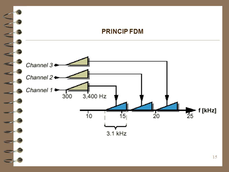 PRINCIP FDM
