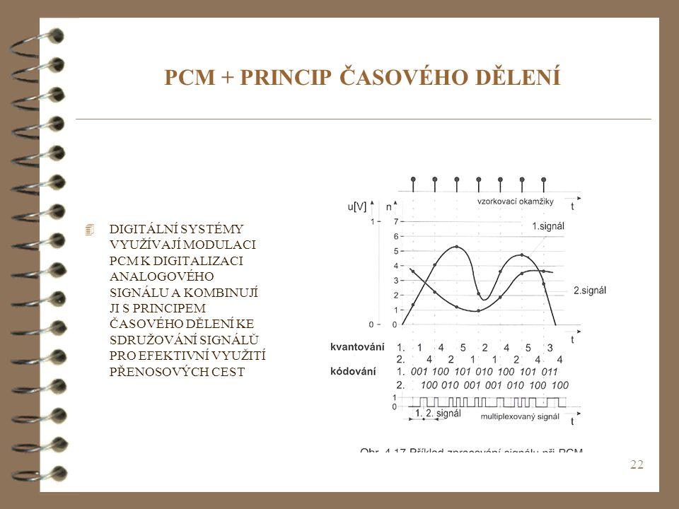 PCM + PRINCIP ČASOVÉHO DĚLENÍ