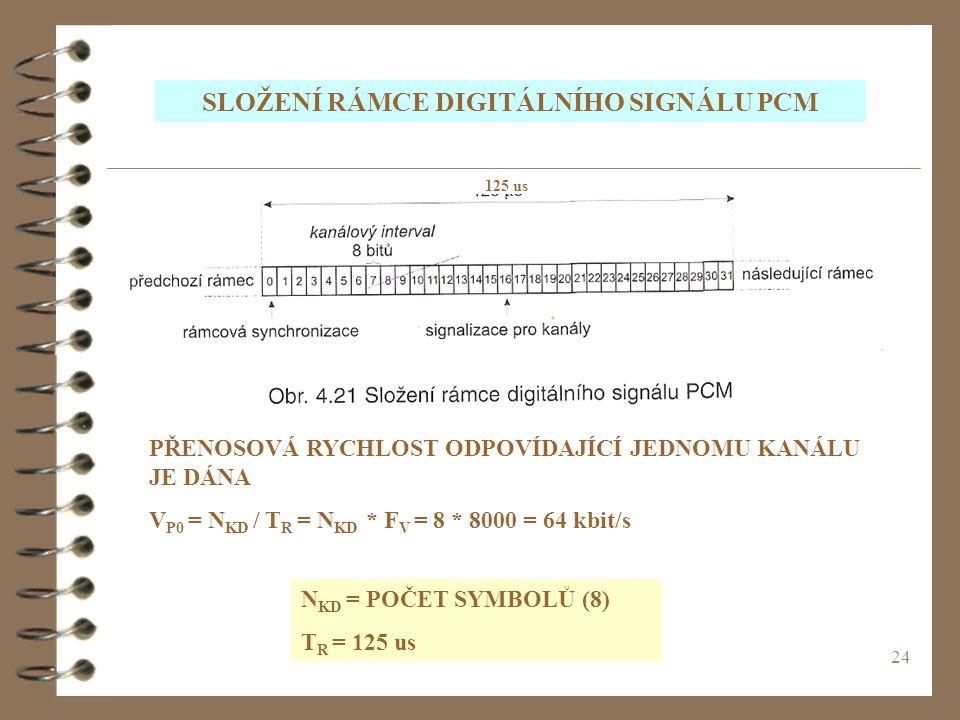 SLOŽENÍ RÁMCE DIGITÁLNÍHO SIGNÁLU PCM