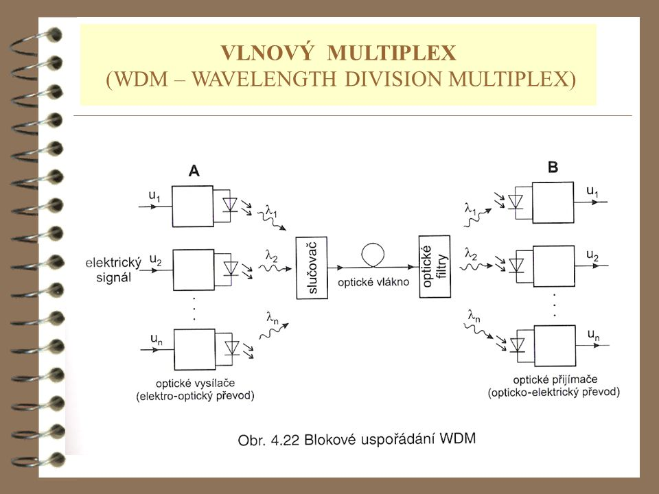 VLNOVÝ MULTIPLEX (WDM – WAVELENGTH DIVISION MULTIPLEX)
