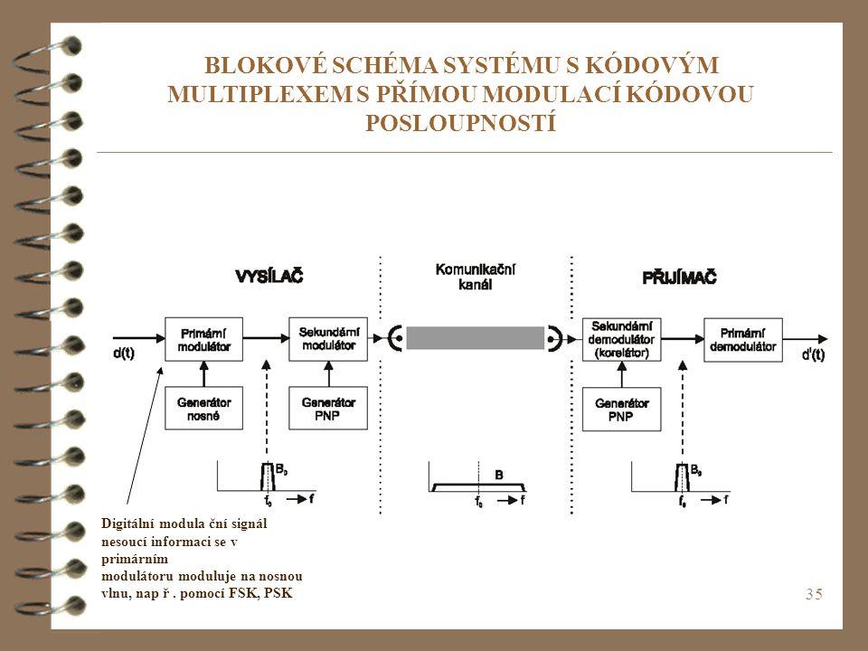 BLOKOVÉ SCHÉMA SYSTÉMU S KÓDOVÝM MULTIPLEXEM S PŘÍMOU MODULACÍ KÓDOVOU POSLOUPNOSTÍ
