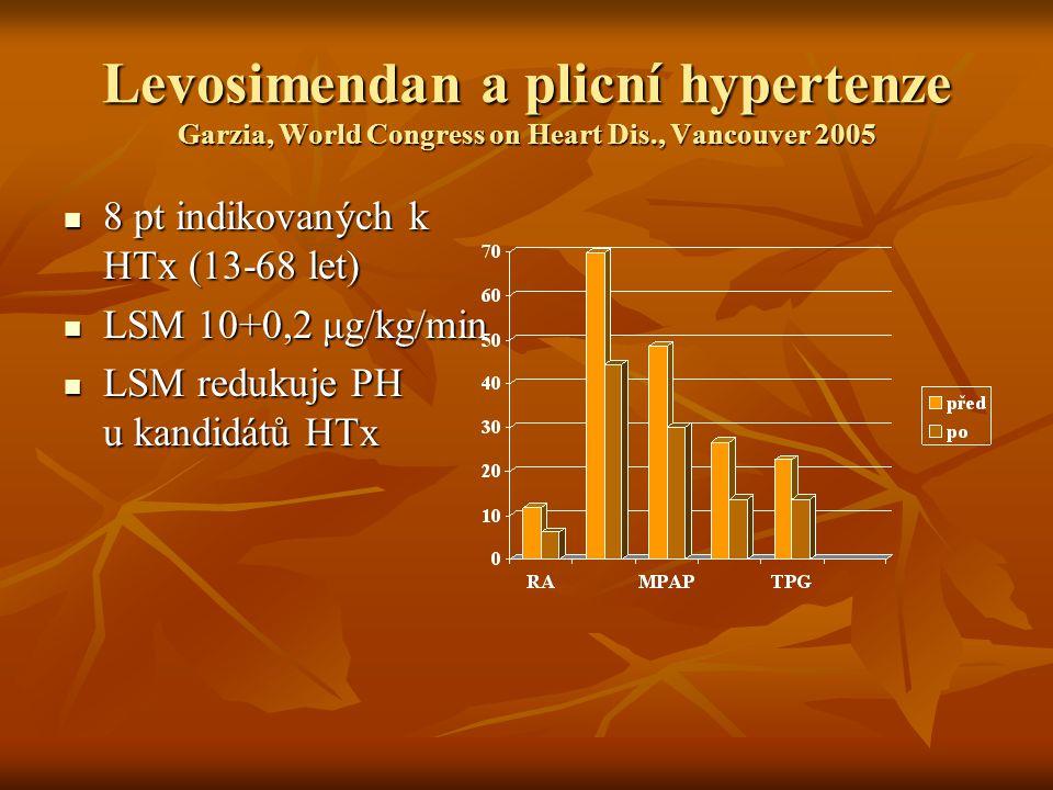 Levosimendan a plicní hypertenze Garzia, World Congress on Heart Dis
