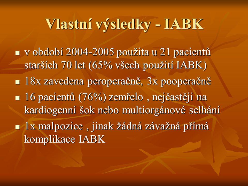 Vlastní výsledky - IABK