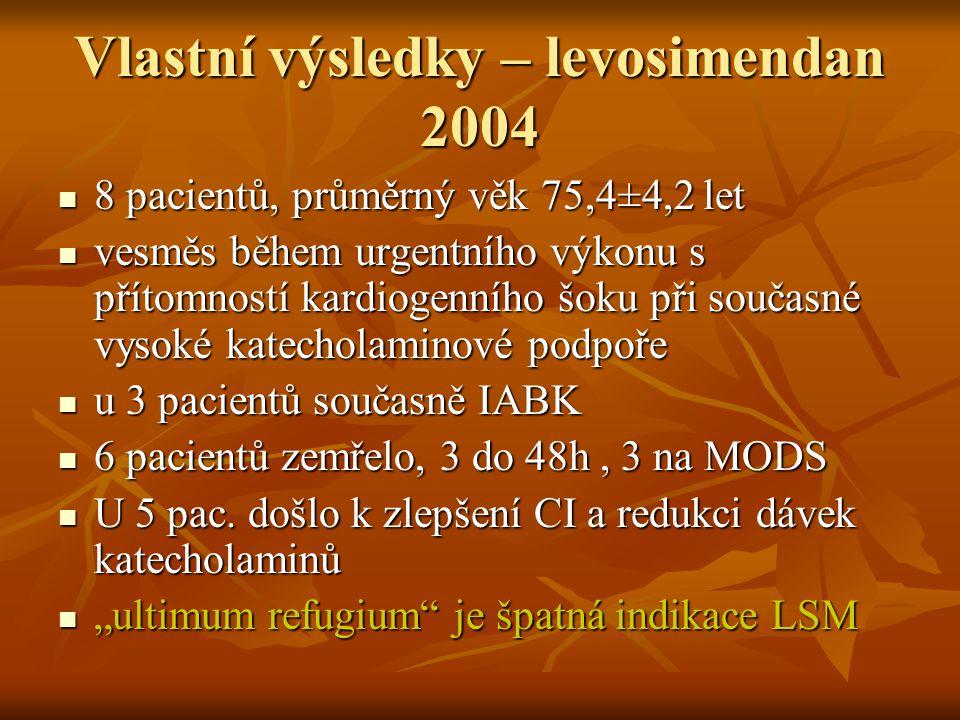 Vlastní výsledky – levosimendan 2004